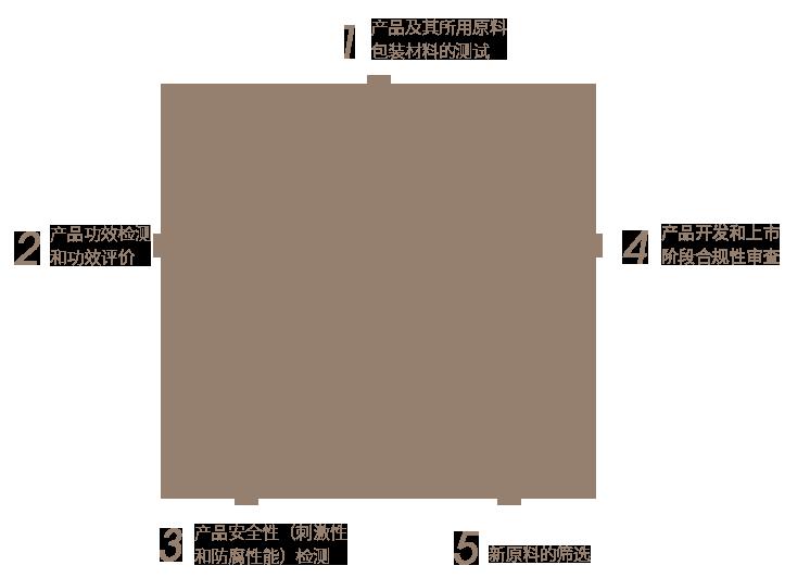 """广妆科研  """"五星""""助阵"""